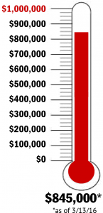 fever chart of ROF2 pledge total