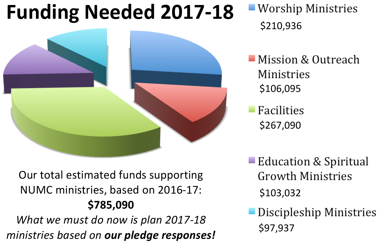 graphic of funding needed for 2017-18 fiscal year